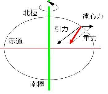 重力とは「引力」と「遠心力」を合わせた力のこと