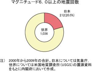 世界のマグニチュード6.0以上の地震の2割は、日本で起きている