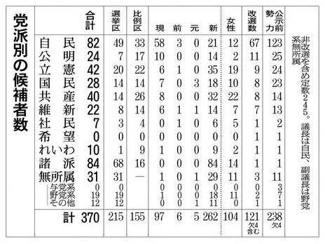 7月4日公示の参院選に届け出た主要政党や諸派の候補者数の一覧