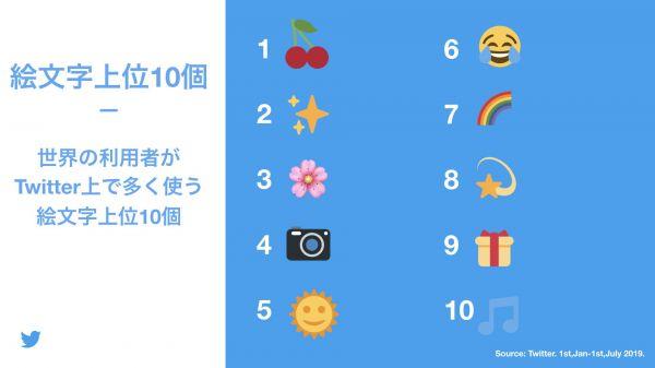 世界の利用者がTwitter上で多く使う絵文字上位10個。日本以外の国では、感情の表現よりも、食べ物、天候や趣味など幅広い絵文字が多く使われている(2019年1月1日~7月1日)