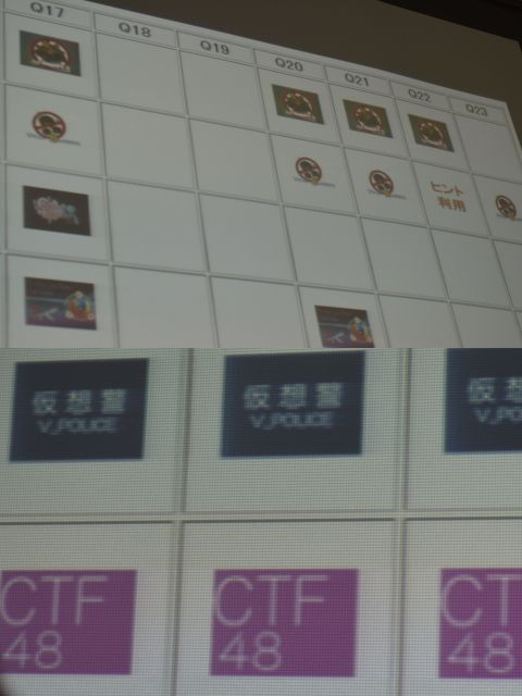 陸上自衛隊通信学校でのサイバー攻撃対処実習で、クイズへの解答を競い合う各チームの状況がスクリーンに映し出されていた