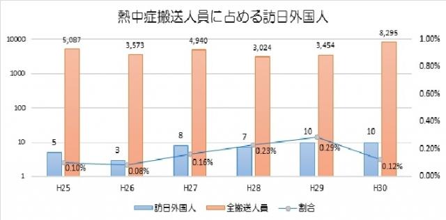 東京都内における、暦年の熱中症による搬送者数を示したグラフ。外国人が運ばれるケースを含め、全体的に増加傾向だ。