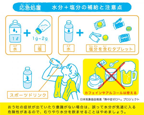 水分を補給する場合、砂糖や塩を含むスポーツドリンクがおすすめ。アルコールやカフェイン入りの飲料は、水分が排出されやすいので避ける。