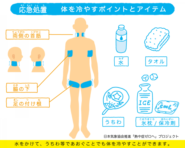 熱中症になったら、わきや首筋など、太い血管を冷やす。うちわであおいだり、体に氷を当てたりすると効果的。氷がない場合、冷たいペットボトルでも代用できる。