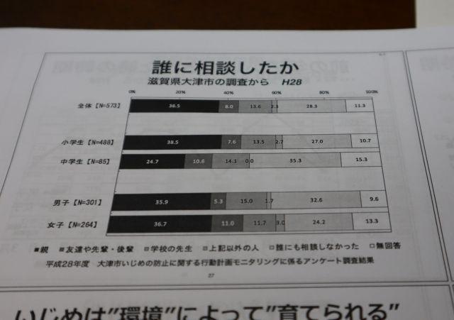平成28年度 大津市いじめの防止に関する行動計画モニタリングに係るアンケート調査結果
