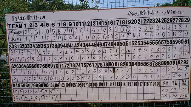 試合終了後のスコアボード。24時間かけ、102回を戦った=岐阜県下呂市、実行委員会提供