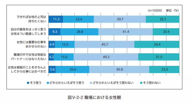 職場の女性観に関する調査項目=笹川平和財団提供