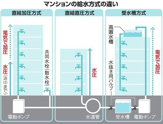 マンションの給水方式の違い
