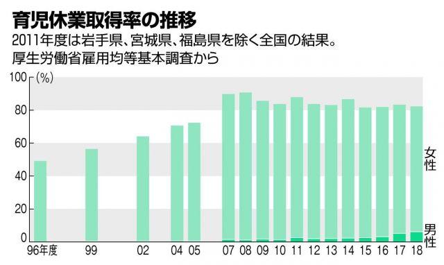 育児休業取得率の推移