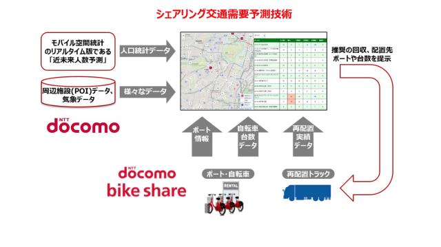 深層学習技術によるAIを利用した自転車再配置最適化技術。