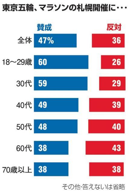 2019年10月19、20日に行った朝日新聞社全国定例世論調査の結果