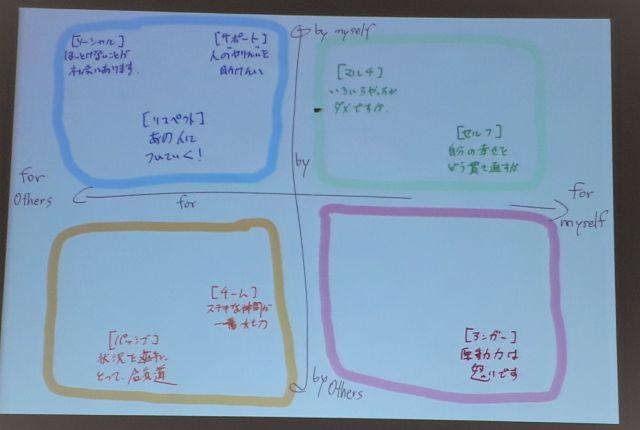 吉田さんがまとめた類型パターン