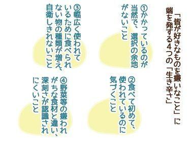 戸澤さんが考えるマヨ苦手が受ける4つの受難=戸澤遥さん提供