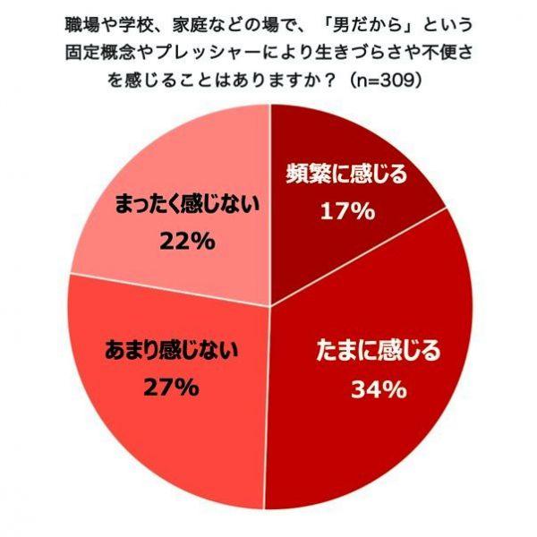 Lean In Tokyoが実施した男性の生きづらさに関する調査から=提供