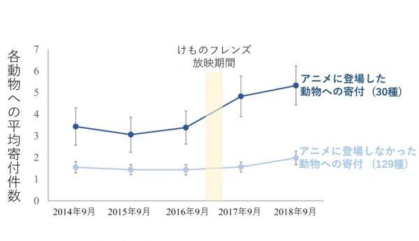 上野動物園・多摩動物公園・井の頭自然文化園における、寄付者数の推移を示したグラフ。アニメ放映後、作中に登場した動物について、特に数が増えていることがわかる