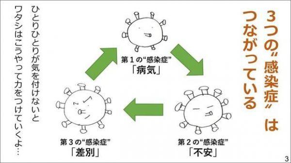 新型コロナウイルスの3つの顔を知ろう!~負のスパイラルを断ち切るために~