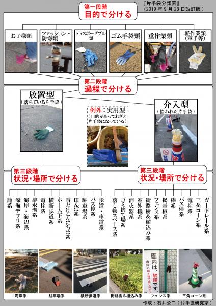 石井さんがまとめた分類図