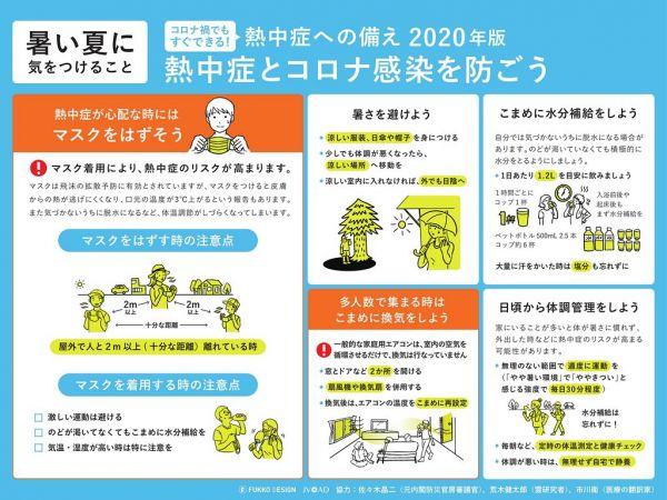 熱中症への備え2020年版