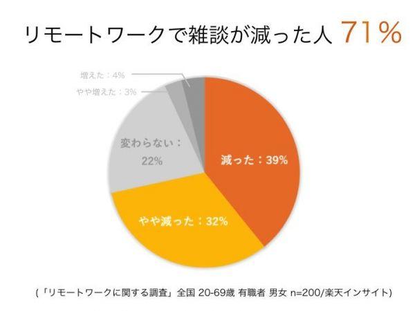開発前の事前調査では、リモートワークで雑談が減った人は71%だった=サントリー食品インターナショナル提供