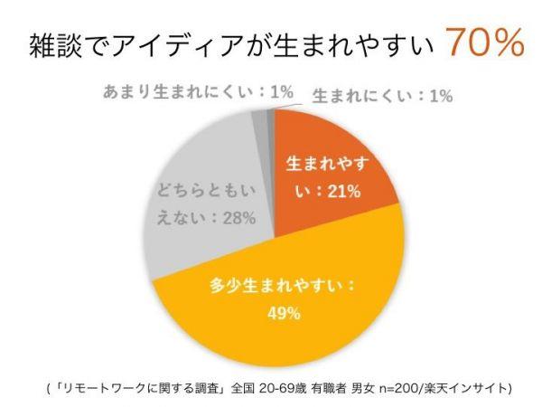 開発前の事前調査では、雑談でアイディアが生まれやすいと答えた人は70%だった=サントリー食品インターナショナル提供