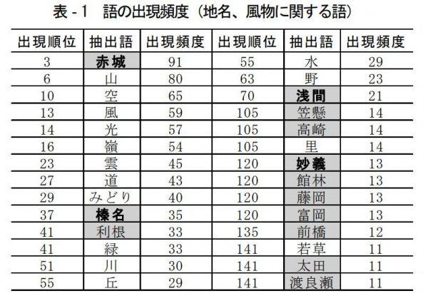 群馬県の公立中学校の校歌に登場する語=群馬県中学校の校歌を事例としたテキスト分析により導かれる山岳の景観言語の検討(2013年、日本造園学会誌「ランドスケープ研究」)より