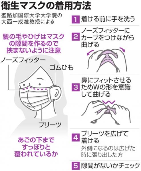 衛生マスクの着用方法