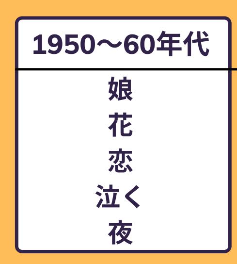 約1300曲を分析して見えた、他の年代に比べてその年代に含まれることが多い「特徴的な語句」