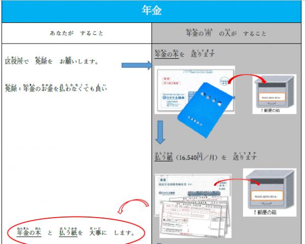 「やさしい日本語」にした年金の手続きについて説明する文書=神戸市役所提供