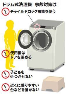 ドラム式洗濯乾燥機利用時の注意