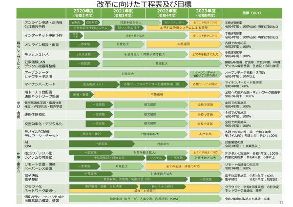 行政手続きを100%オンライン化する目標を掲げた大阪府豊中市の「とよなかデジタル・ガバメント戦略」。実現へ向けた具体的なロードマップが示されている
