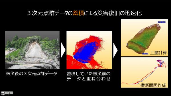 災害時における点群データの活用例