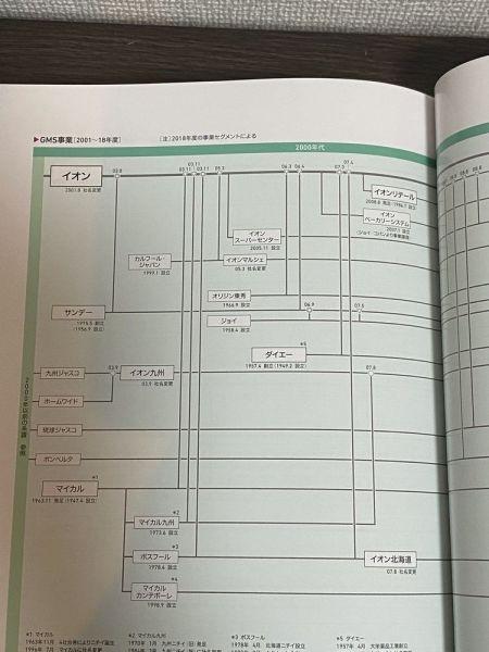 「イオンの歴史 2020」。「巻末のイオングループの系譜や組織図は見ごたえがあります」(イオえもんさん)