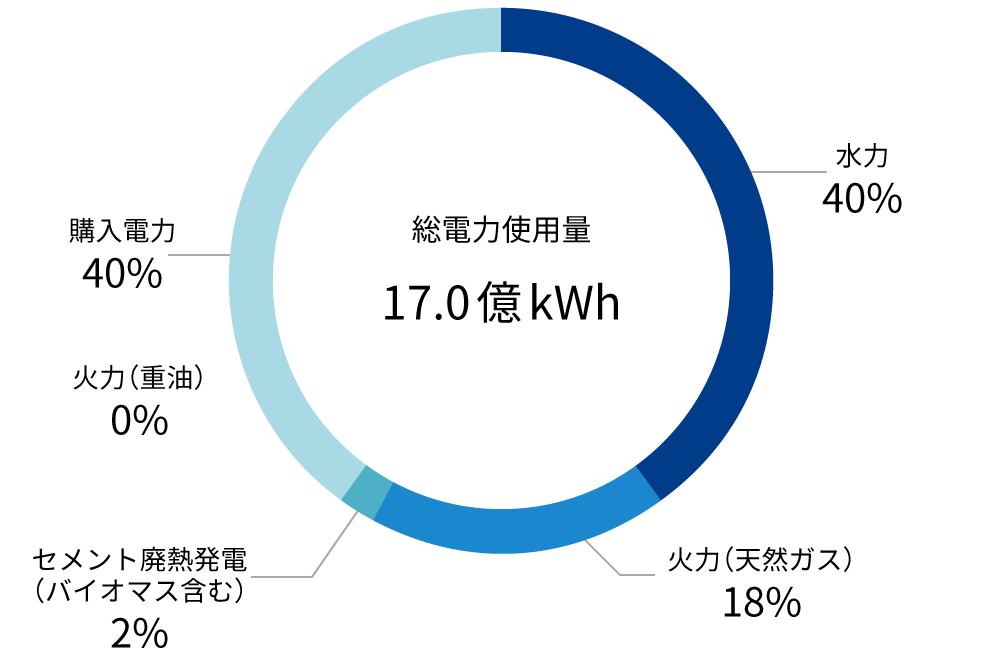電源別電力構成比率(2019年度)