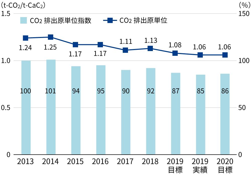 CO2排出原単位