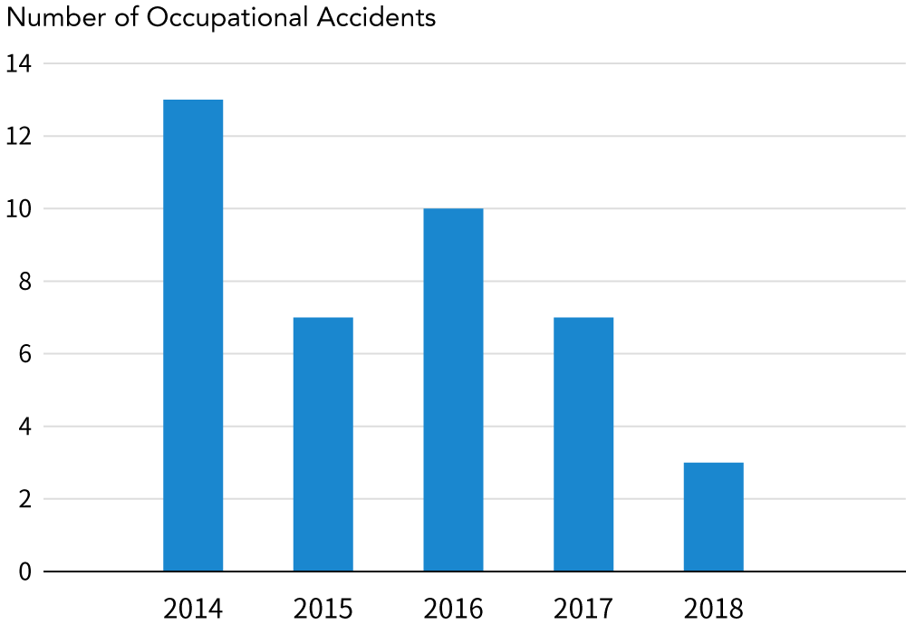 Trend in the number of accidents in which a worker is pinned down or caught by machinery