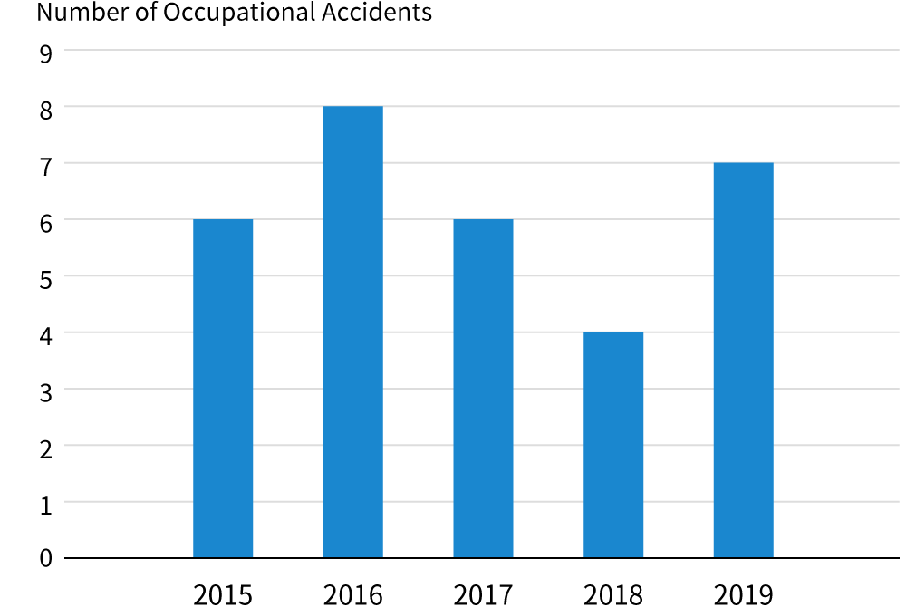 Trend in the number of accidents in which a worker falls