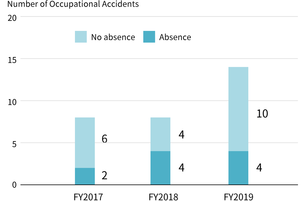 Reference: Number of Occupational Accidents at Subcontractors