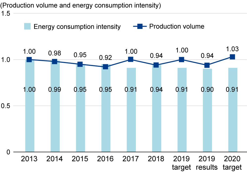 Production volume and energy consumption intensity