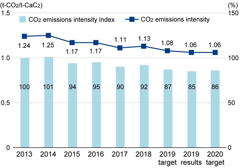 CO2 emissions intensity