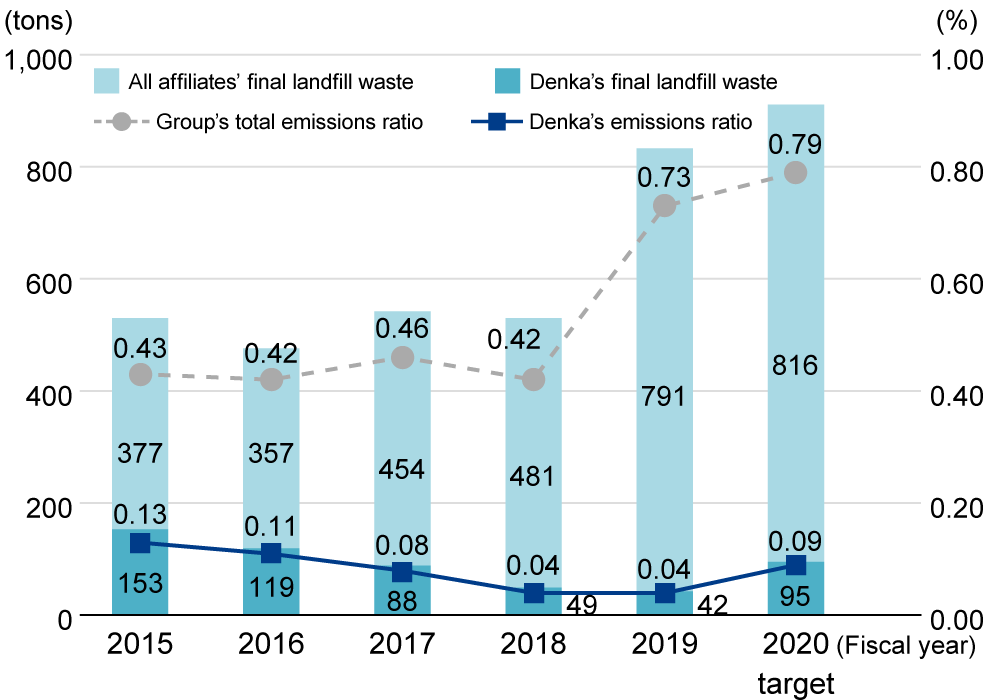 Waste emissions ratio