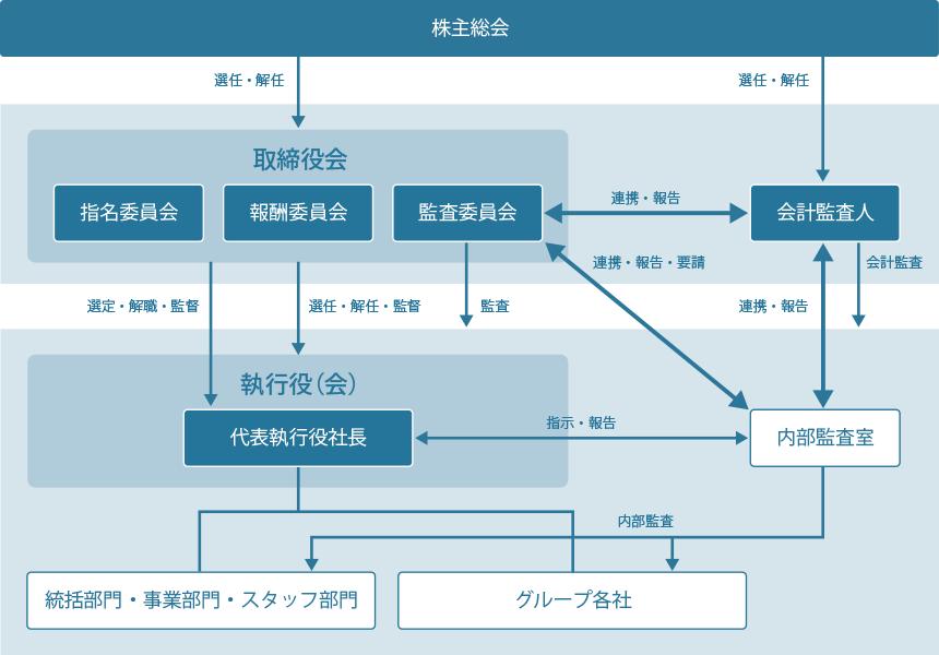 企業統治の体制図