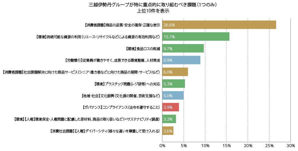 内訳グラフ