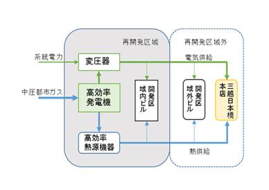日本橋スマートシティ計画