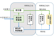 BCP対応 日本橋スマートシティ計画
