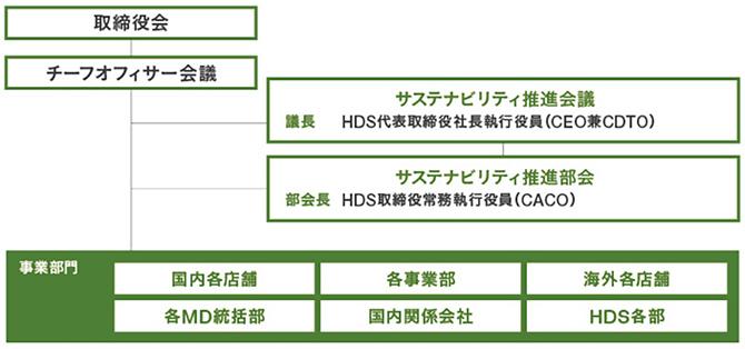 HDS:三越伊勢丹ホールディングス