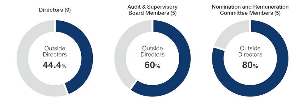 Structure of Directors and Audit & Supervisory Board Members