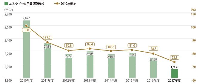 三越伊勢丹9店舗 エネルギー使用量(総量)