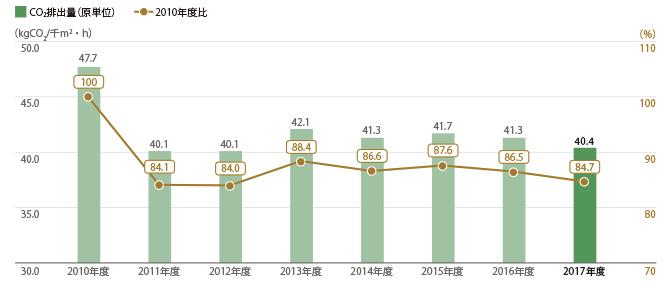三越伊勢丹9店舗 CO2排出量(原単位)
