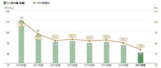 三越伊勢丹9店舗 CO2排出量(総量)