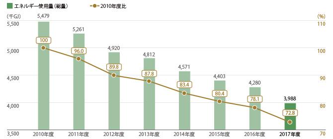 三越伊勢丹グループ24店舗 エネルギー使用量(総量)